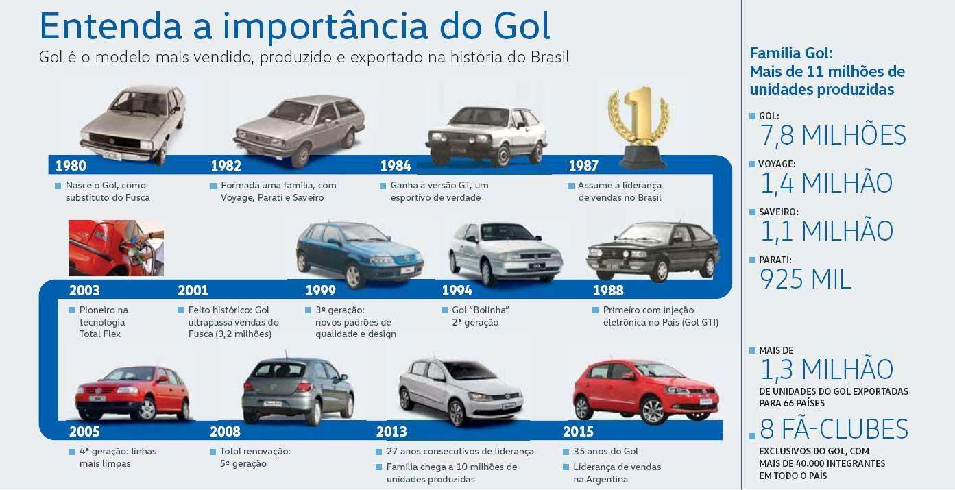 Entenda a importância do Volkswagen Gol para o mercado brasileiro