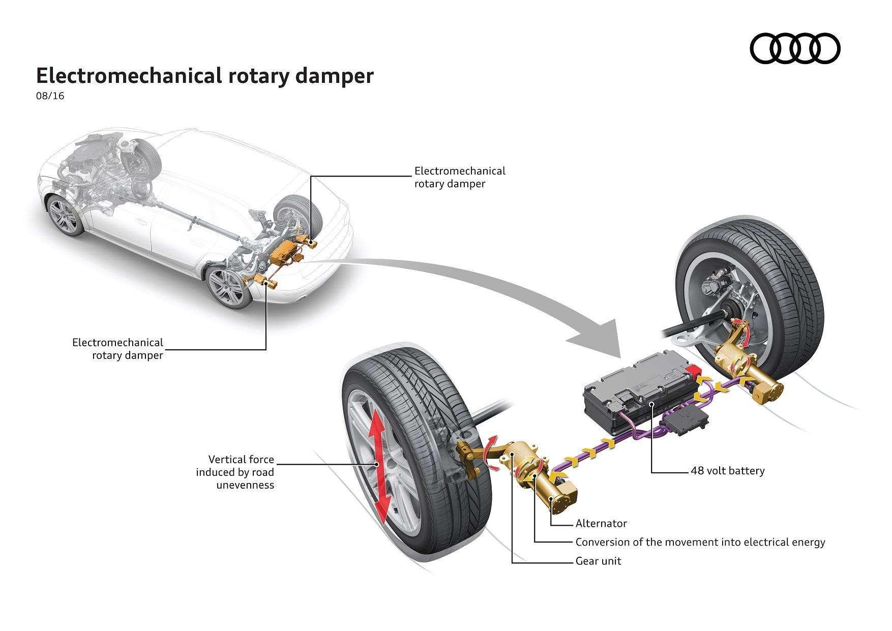 Audi desenvolve inédito sistema de amortecedores que recuperam energia cinética