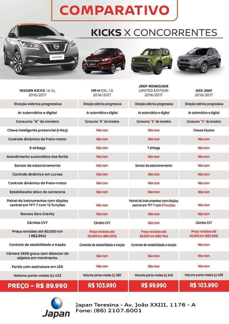 Veja comparativo entre Nissan Kicks SL e outros SUVs que disputam o mercado no Brasil