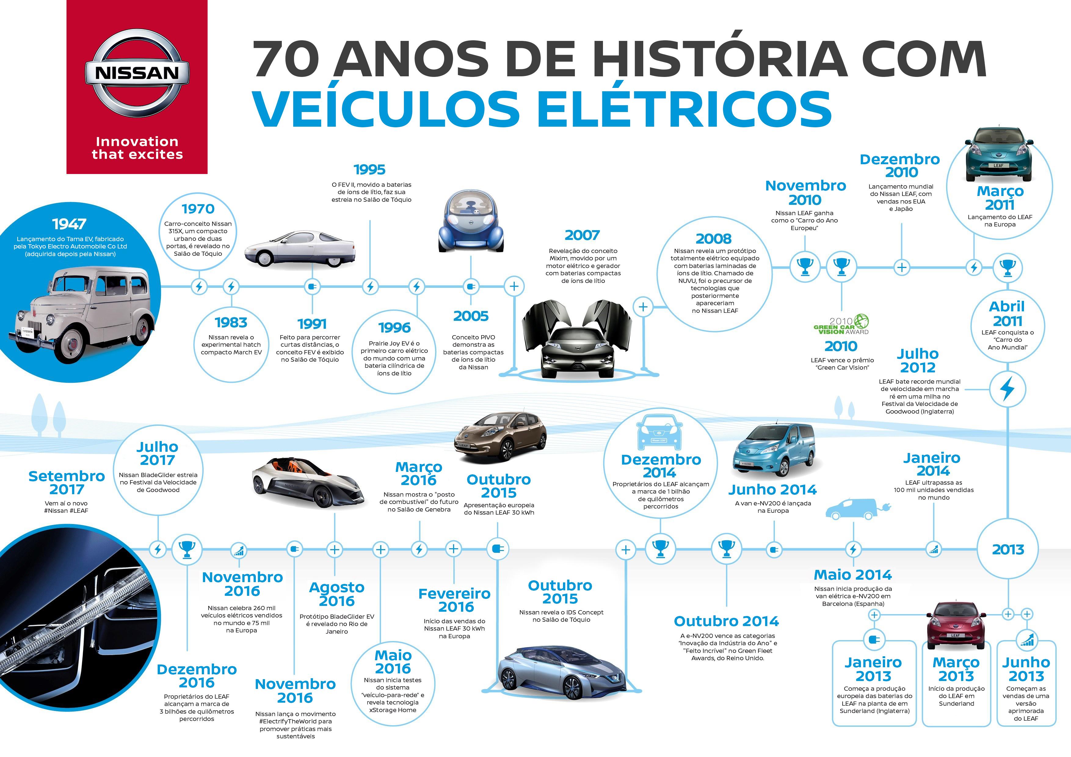 Nissan celebra 70 anos de fabricação de carros elétricos sem emissão de poluentes