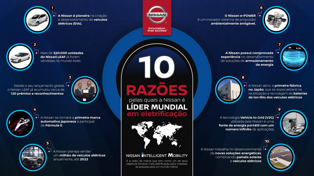 Dez razões pelas quais a Nissan é líder mundial em vendas de automóveis elétricos
