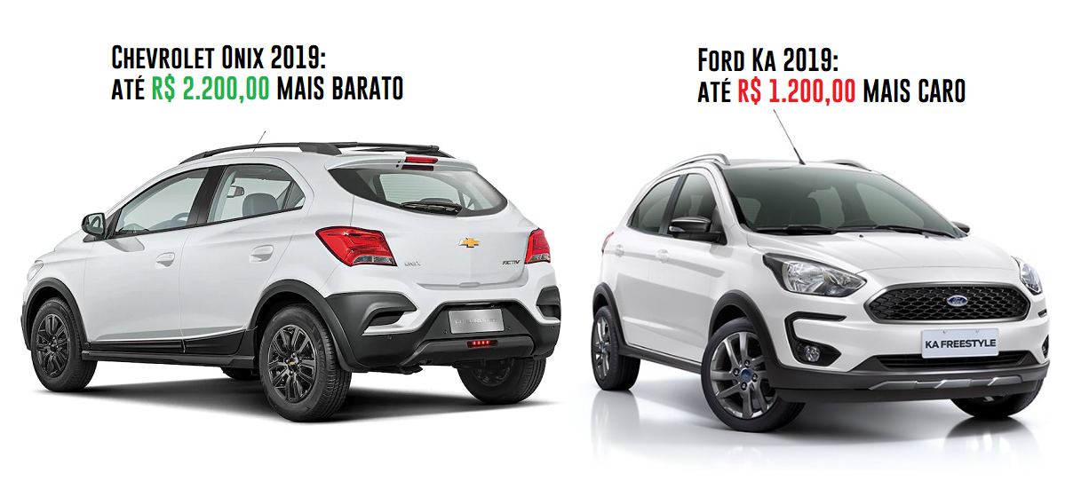 Enquanto os líderes Chevrolet Onix e Prisma estão mais baratos, linha Ford Ka fica mais cara