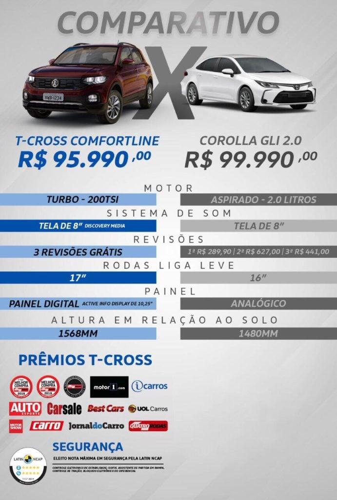 Duelo de lançamentos 2020: Volkswagen T-Cross ou novo Corolla? Saiba onde aplicar melhor seu dinheiro