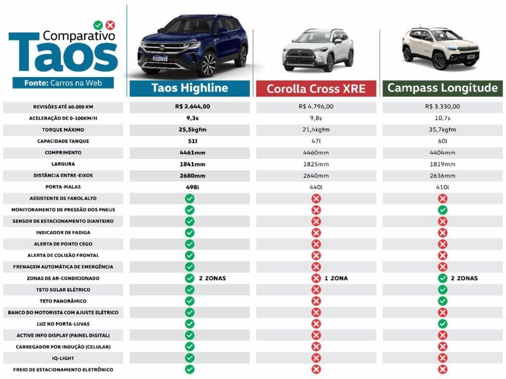 Comparativo dos SUVs médios: saiba por que o VW Taos inova no mercado