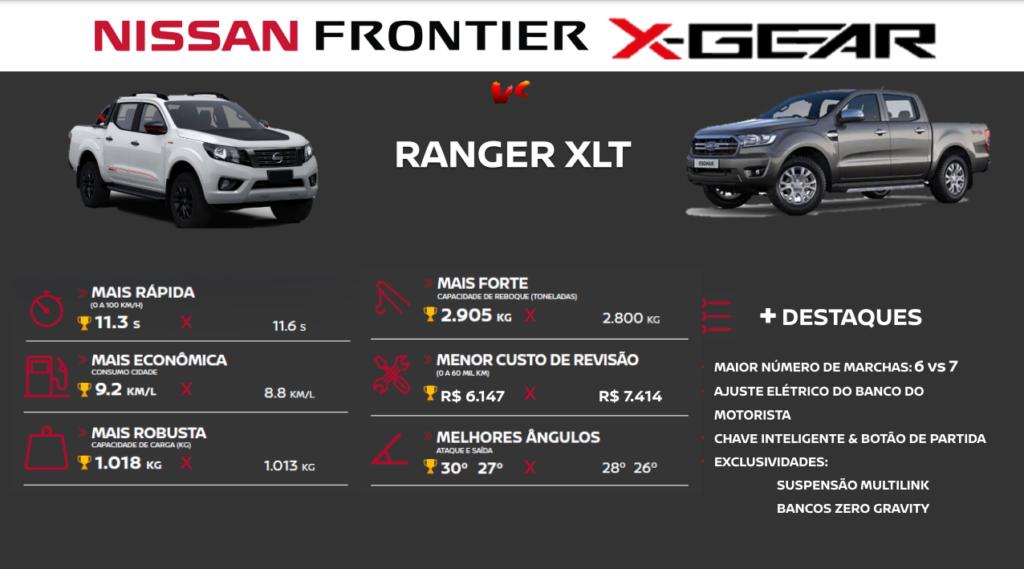 Nissan Frontier X-Gear x Ranger XLT x Hilux SRV: descubra qual picape é a melhor